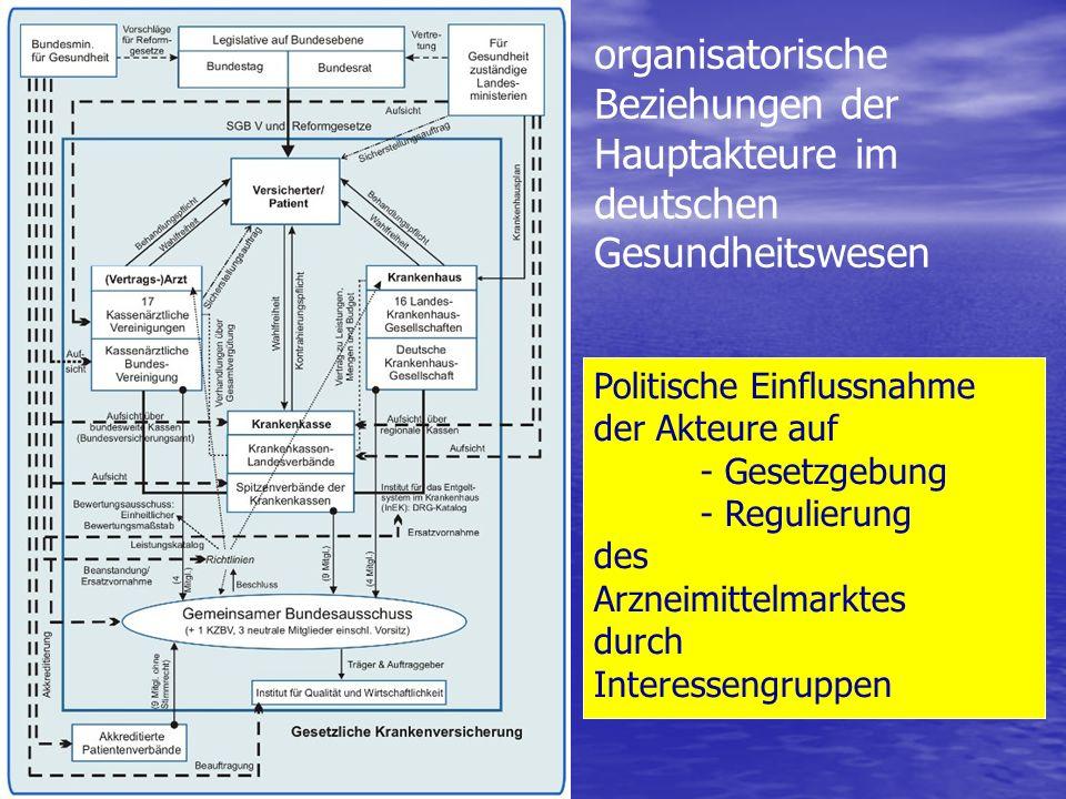 organisatorische Beziehungen der Hauptakteure im deutschen Gesundheitswesen Politische Einflussnahme der Akteure auf - Gesetzgebung - Regulierung des