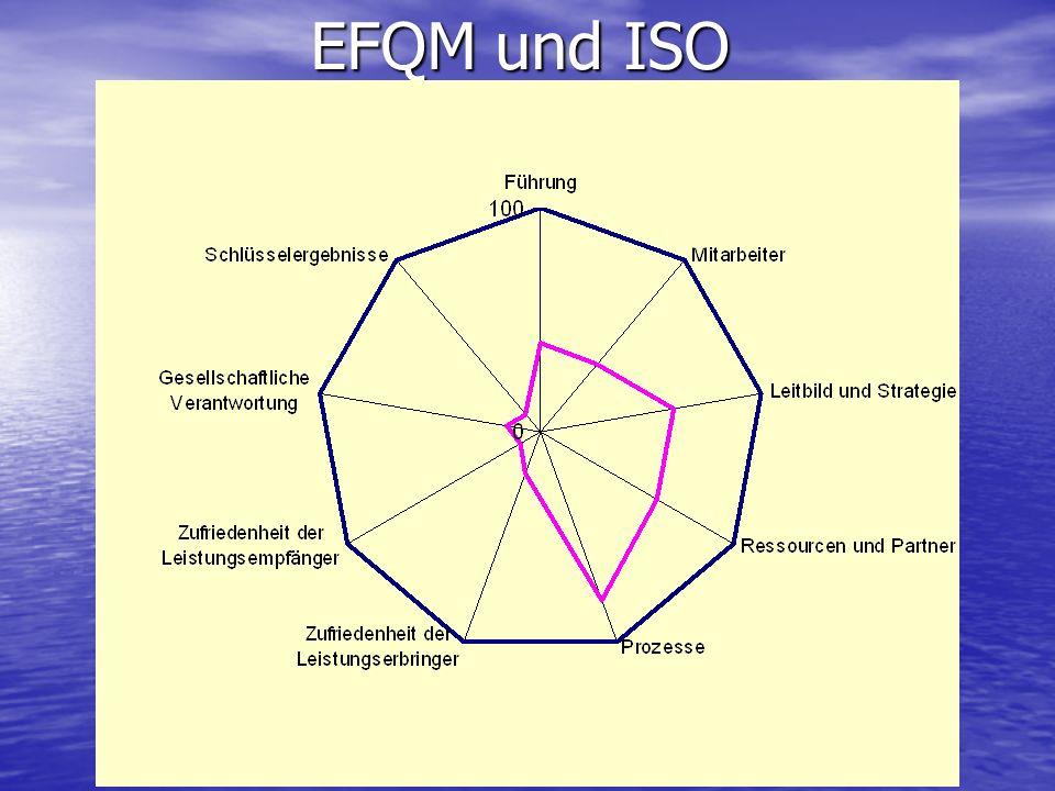 EFQM und ISO