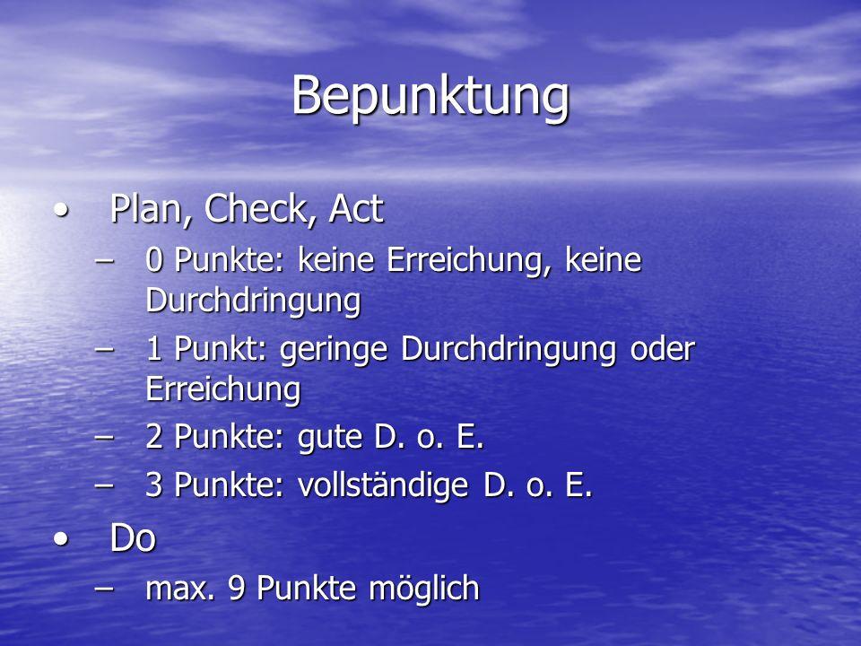 Bepunktung Plan, Check, ActPlan, Check, Act –0 Punkte: keine Erreichung, keine Durchdringung –1 Punkt: geringe Durchdringung oder Erreichung –2 Punkte