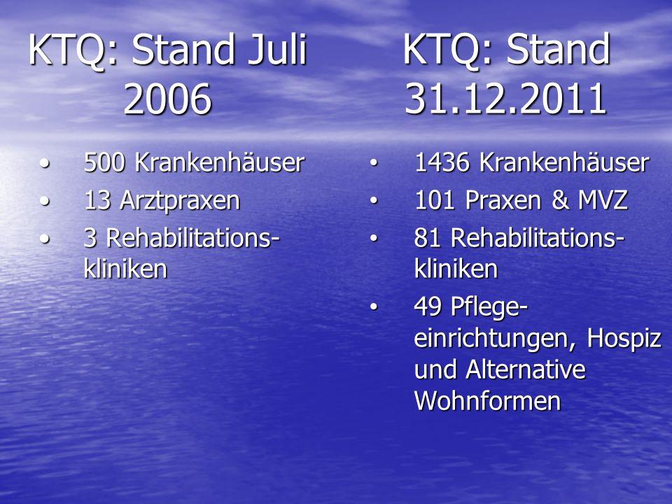 KTQ: Stand Juli 2006 500 Krankenhäuser500 Krankenhäuser 13 Arztpraxen13 Arztpraxen 3 Rehabilitations- kliniken3 Rehabilitations- kliniken KTQ: Stand 3