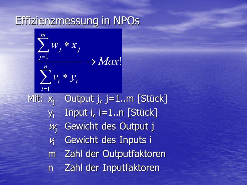 Effizienzmessung in NPOs Mit: x j Output j, j=1..m [Stück] y i Input i, i=1..n [Stück] w j Gewicht des Output j v i Gewicht des Inputs i mZahl der Out