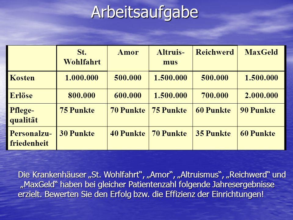 Arbeitsaufgabe St. Wohlfahrt AmorAltruis- mus ReichwerdMaxGeld Kosten1.000.000500.0001.500.000500.0001.500.000 Erlöse800.000600.0001.500.000700.0002.0