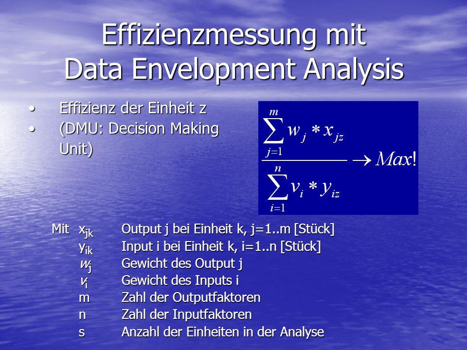 Effizienzmessung mit Data Envelopment Analysis Effizienz der Einheit zEffizienz der Einheit z (DMU: Decision Making(DMU: Decision MakingUnit) Mitx jk