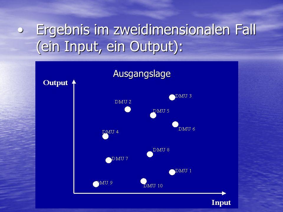 Ergebnis im zweidimensionalen Fall (ein Input, ein Output):Ergebnis im zweidimensionalen Fall (ein Input, ein Output): Ausgangslage