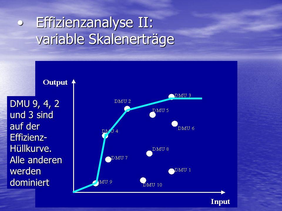 Effizienzanalyse II: variable SkalenerträgeEffizienzanalyse II: variable Skalenerträge DMU 9, 4, 2 und 3 sind auf der Effizienz- Hüllkurve. Alle ander