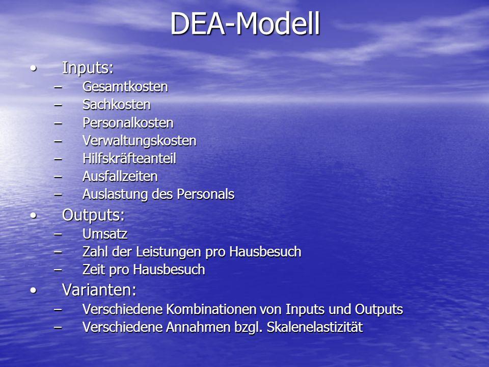 DEA-Modell Inputs:Inputs: –Gesamtkosten –Sachkosten –Personalkosten –Verwaltungskosten –Hilfskräfteanteil –Ausfallzeiten –Auslastung des Personals Out