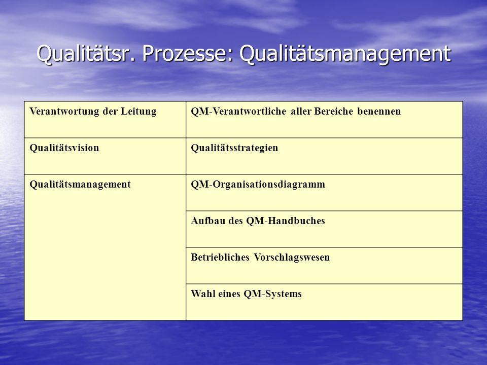 Qualitätsr. Prozesse: Qualitätsmanagement Verantwortung der LeitungQM-Verantwortliche aller Bereiche benennen QualitätsvisionQualitätsstrategien Quali