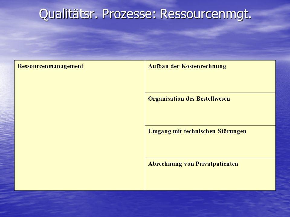 Qualitätsr. Prozesse: Ressourcenmgt. RessourcenmanagementAufbau der Kostenrechnung Organisation des Bestellwesen Umgang mit technischen Störungen Abre