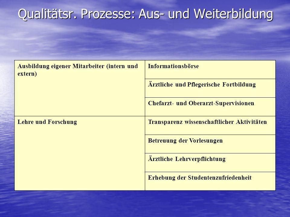 Qualitätsr. Prozesse: Aus- und Weiterbildung Ausbildung eigener Mitarbeiter (intern und extern) Informationsbörse Ärztliche und Pflegerische Fortbildu