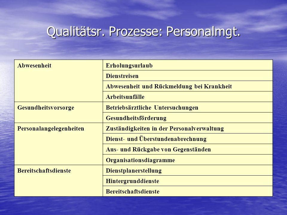 Qualitätsr. Prozesse: Personalmgt. AbwesenheitErholungsurlaub Dienstreisen Abwesenheit und Rückmeldung bei Krankheit Arbeitsunfälle Gesundheitsvorsorg