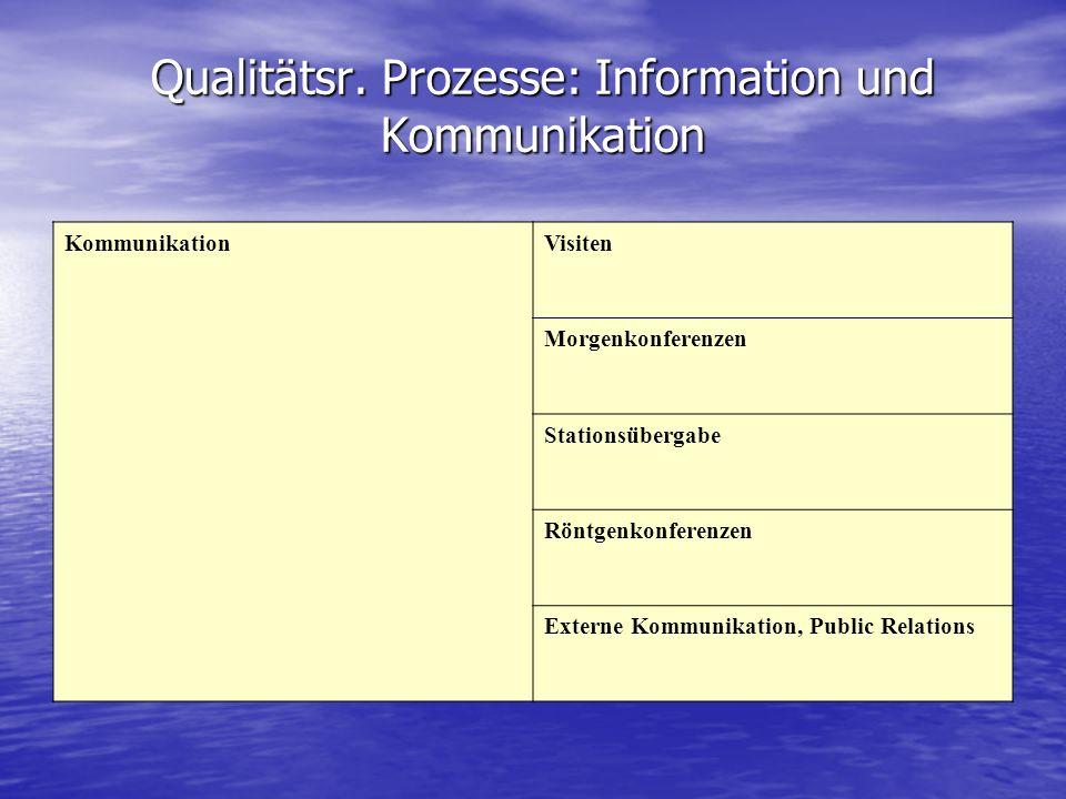 Qualitätsr. Prozesse: Information und Kommunikation KommunikationVisiten Morgenkonferenzen Stationsübergabe Röntgenkonferenzen Externe Kommunikation,