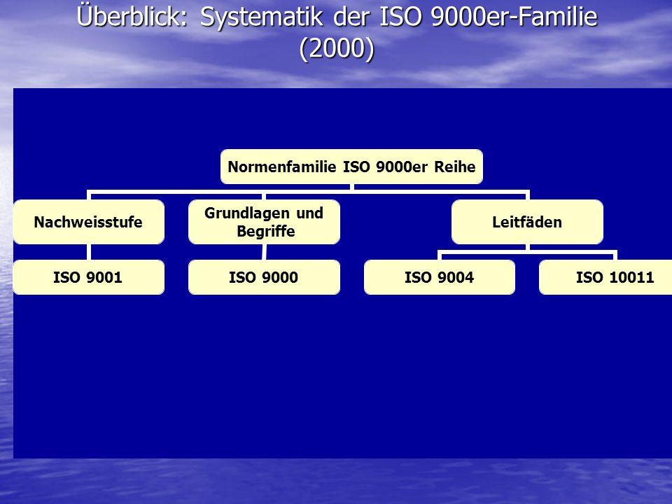 Überblick: Systematik der ISO 9000er-Familie (2000) Normenfamilie ISO 9000er Reihe Nachweisstufe ISO 9001 Grundlagen und Begriffe ISO 9000 Leitfäden I