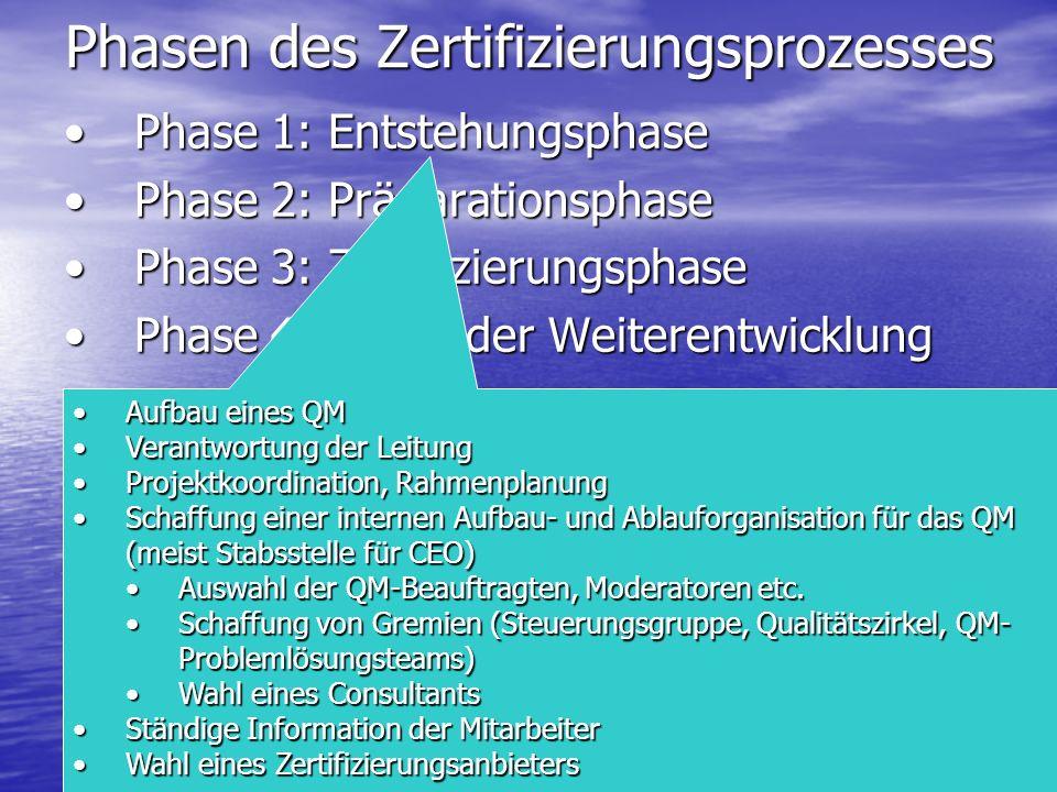 Phasen des Zertifizierungsprozesses Phase 1: EntstehungsphasePhase 1: Entstehungsphase Phase 2: PräparationsphasePhase 2: Präparationsphase Phase 3: Z