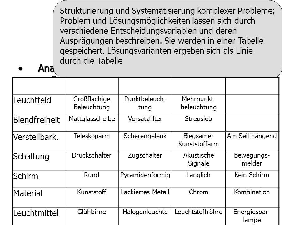 Überblick AnalysetechnikenAnalysetechniken –Gewinnung von Anregungsinformationen –System- und Problemanalyse –z. B. Kennzahlensysteme, SWOT-Analyse, P