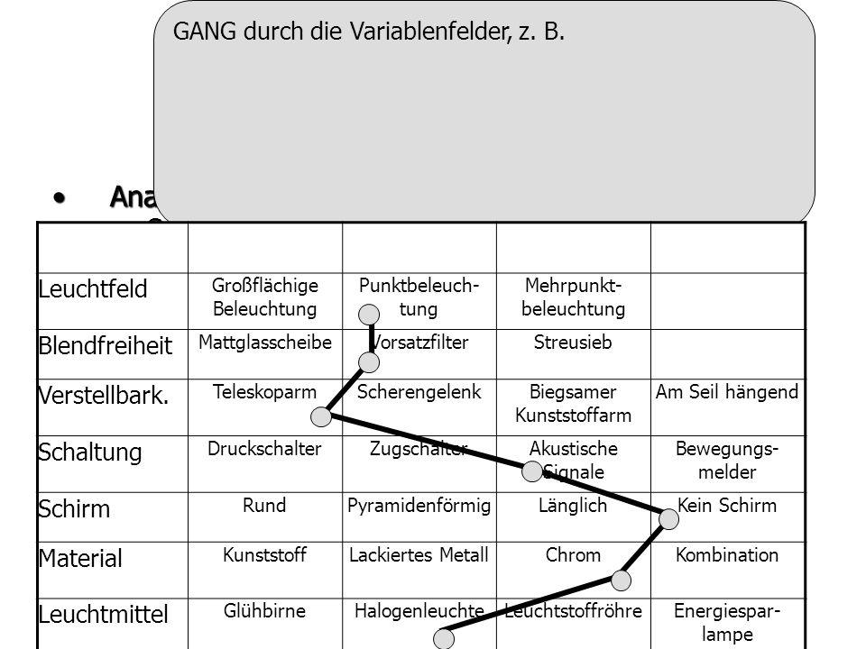 Überblick AnalysetechnikenAnalysetechniken –Gewinnung von Anregungsinformationen –System- und Problemanalyse –z.