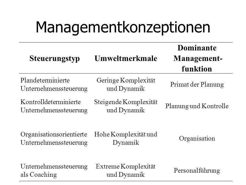 Managementkonzeptionen SteuerungstypUmweltmerkmale Dominante Management- funktion Plandeterminierte Unternehmenssteuerung Geringe Komplexität und Dynamik Primat der Planung Kontrolldeterminierte Unternehmenssteuerung Steigende Komplexität und Dynamik Planung und Kontrolle Organisationsorientierte Unternehmenssteuerung Hohe Komplexität und Dynamik Organisation Unternehmenssteuerung als Coaching Extreme Komplexität und Dynamik Personalführung