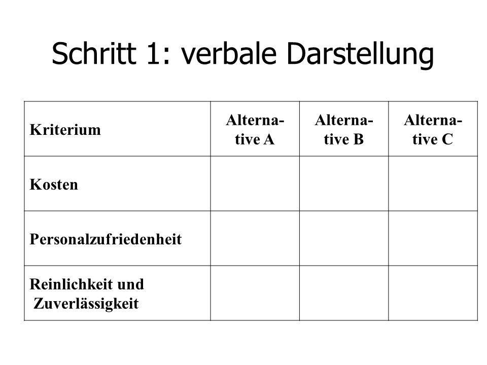 Schritt 1: verbale Darstellung Kriterium Alterna- tive A Alterna- tive B Alterna- tive C Kosten Personalzufriedenheit Reinlichkeit und Zuverlässigkeit