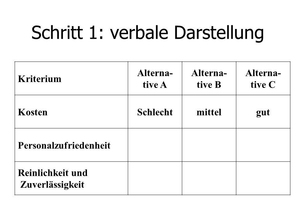 Schritt 1: verbale Darstellung Kriterium Alterna- tive A Alterna- tive B Alterna- tive C KostenSchlechtmittelgut Personalzufriedenheit Reinlichkeit un