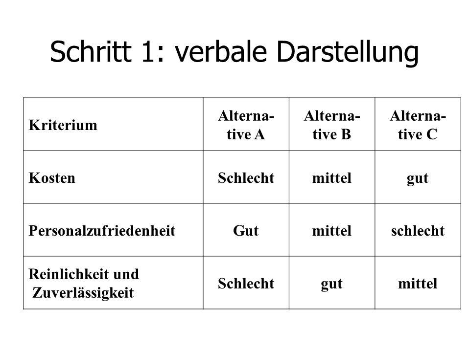 Schritt 1: verbale Darstellung Kriterium Alterna- tive A Alterna- tive B Alterna- tive C KostenSchlechtmittelgut PersonalzufriedenheitGutmittelschlech