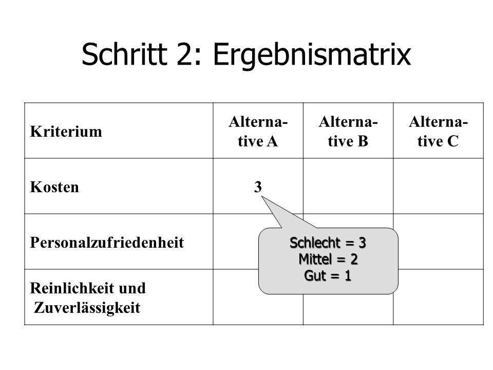 Schritt 2: Ergebnismatrix Kriterium Alterna- tive A Alterna- tive B Alterna- tive C Kosten3 Personalzufriedenheit Reinlichkeit und Zuverlässigkeit Schlecht = 3 Mittel = 2 Gut = 1