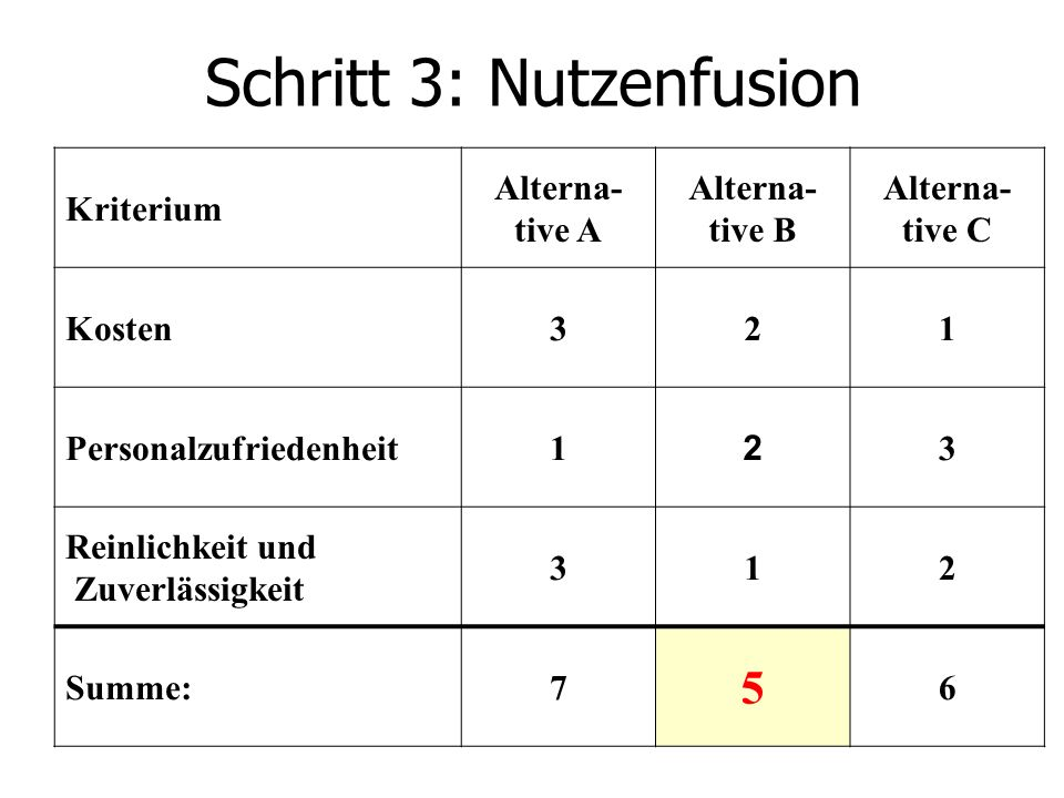 Schritt 3: Nutzenfusion Kriterium Alterna- tive A Alterna- tive B Alterna- tive C Kosten321 Personalzufriedenheit1 2 3 Reinlichkeit und Zuverlässigkeit 312 Summe:7 5 6