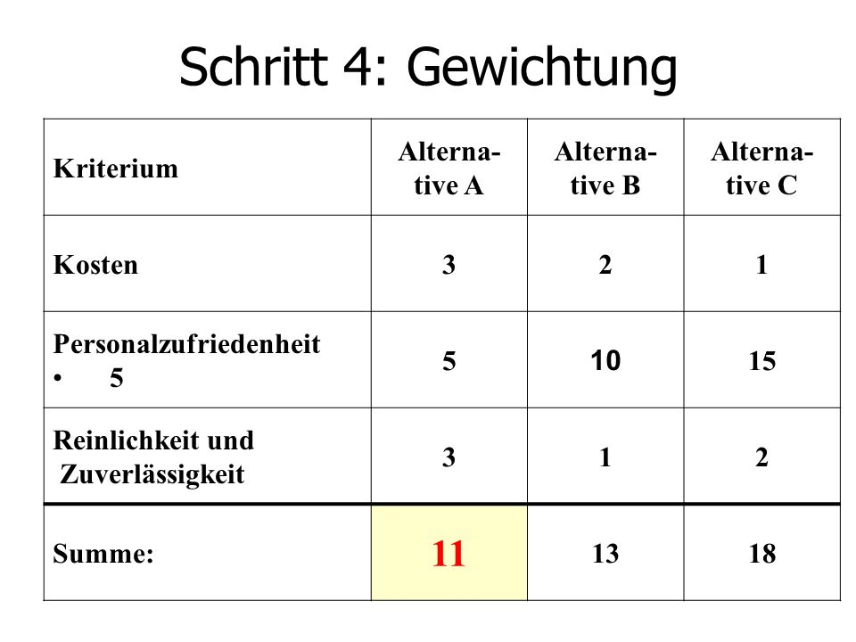 Schritt 4: Gewichtung Kriterium Alterna- tive A Alterna- tive B Alterna- tive C Kosten321 Personalzufriedenheit 5 5 10 15 Reinlichkeit und Zuverlässigkeit 312 Summe: 11 1318