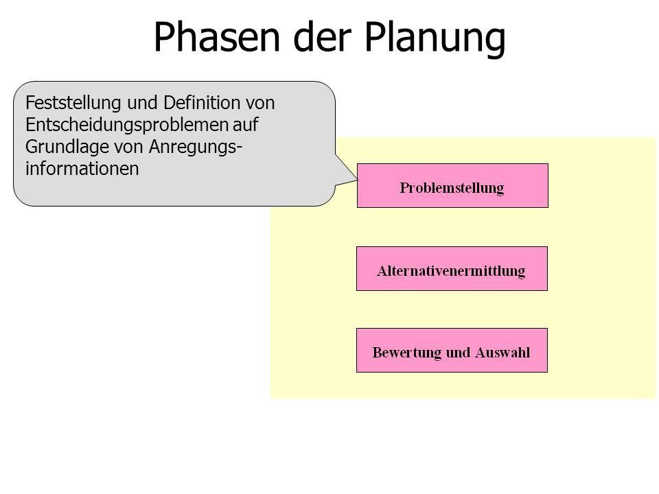 Phasen der Planung Feststellung und Definition von Entscheidungsproblemen auf Grundlage von Anregungs- informationen