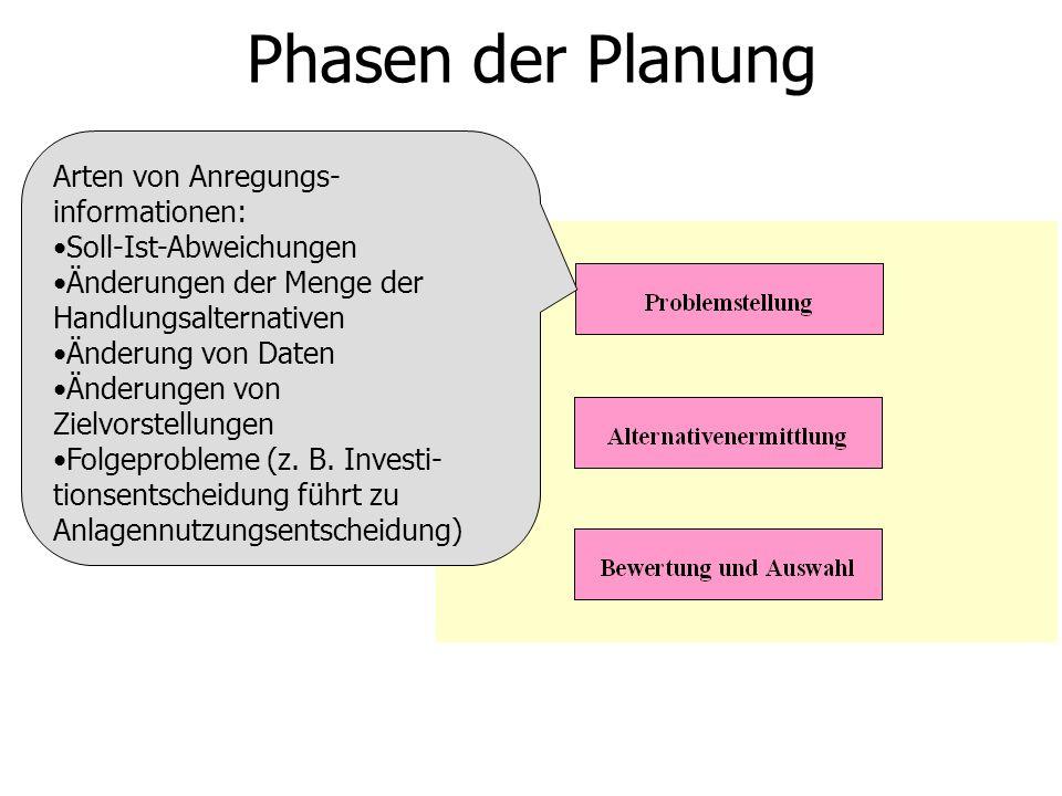 Phasen der Planung Arten von Anregungs- informationen: Soll-Ist-Abweichungen Änderungen der Menge der Handlungsalternativen Änderung von Daten Änderungen von Zielvorstellungen Folgeprobleme (z.
