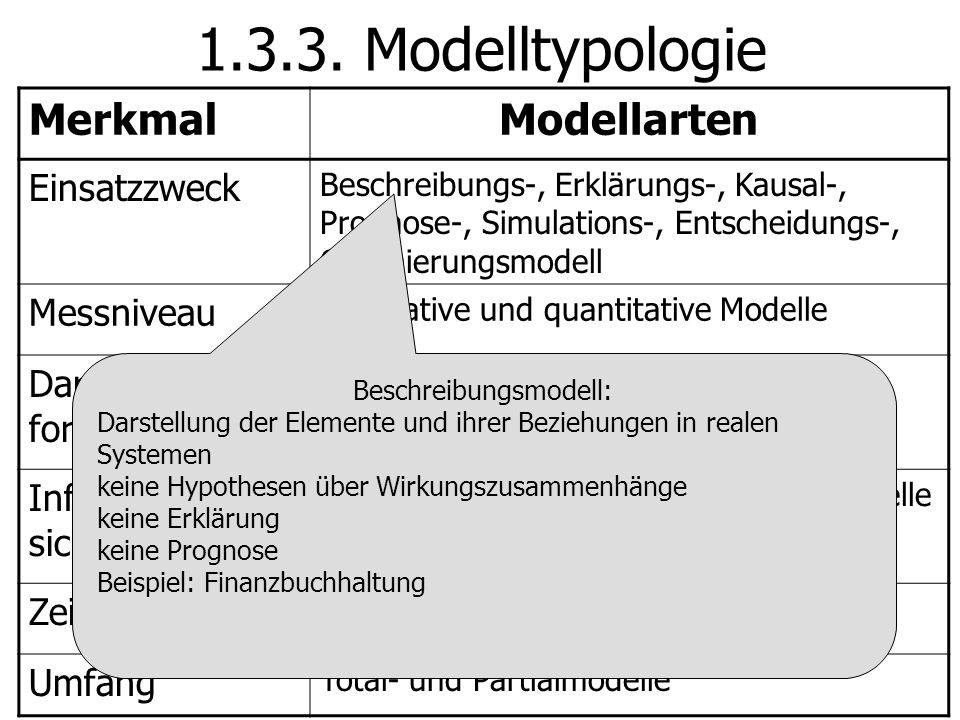 1.3.3. Modelltypologie MerkmalModellarten Einsatzzweck Beschreibungs-, Erklärungs-, Kausal-, Prognose-, Simulations-, Entscheidungs-, Optimierungsmode