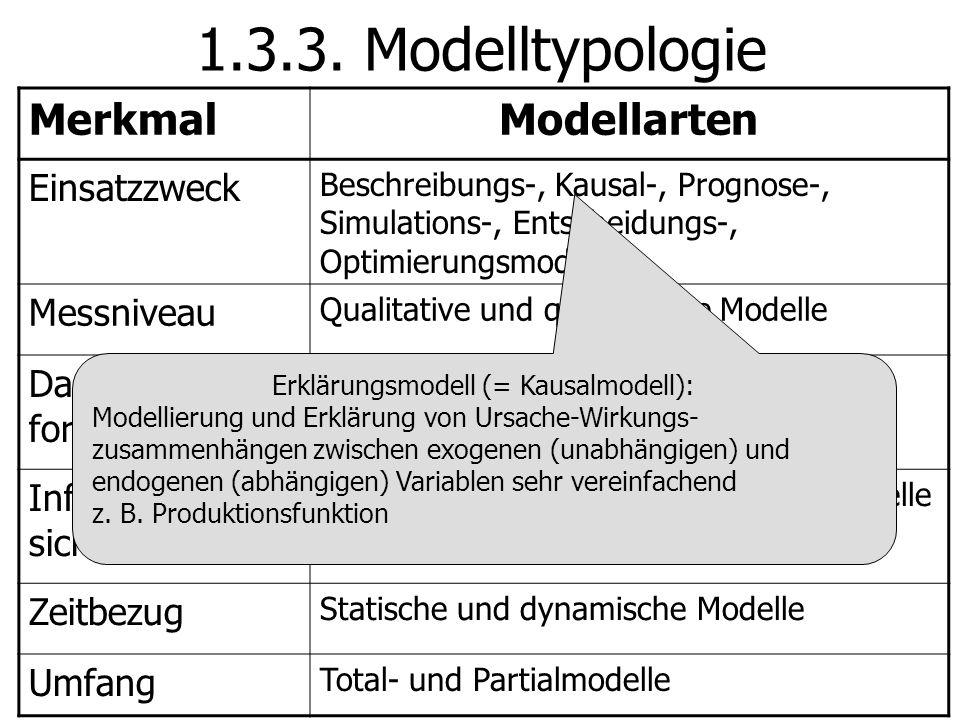 1.3.3. Modelltypologie MerkmalModellarten Einsatzzweck Beschreibungs-, Kausal-, Prognose-, Simulations-, Entscheidungs-, Optimierungsmodell Messniveau