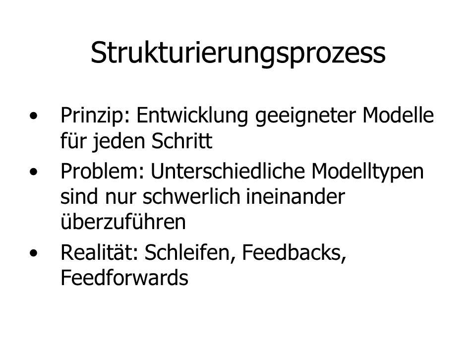 Strukturierungsprozess Prinzip: Entwicklung geeigneter Modelle für jeden Schritt Problem: Unterschiedliche Modelltypen sind nur schwerlich ineinander überzuführen Realität: Schleifen, Feedbacks, Feedforwards