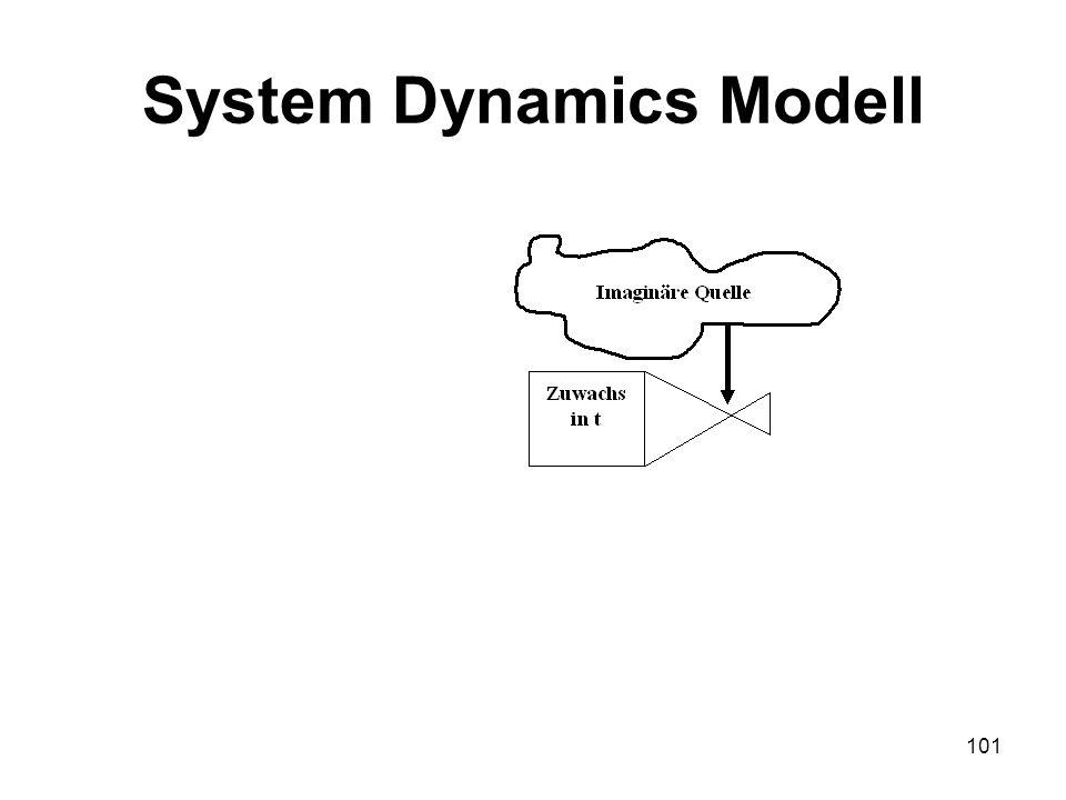 System Dynamics Modell 101