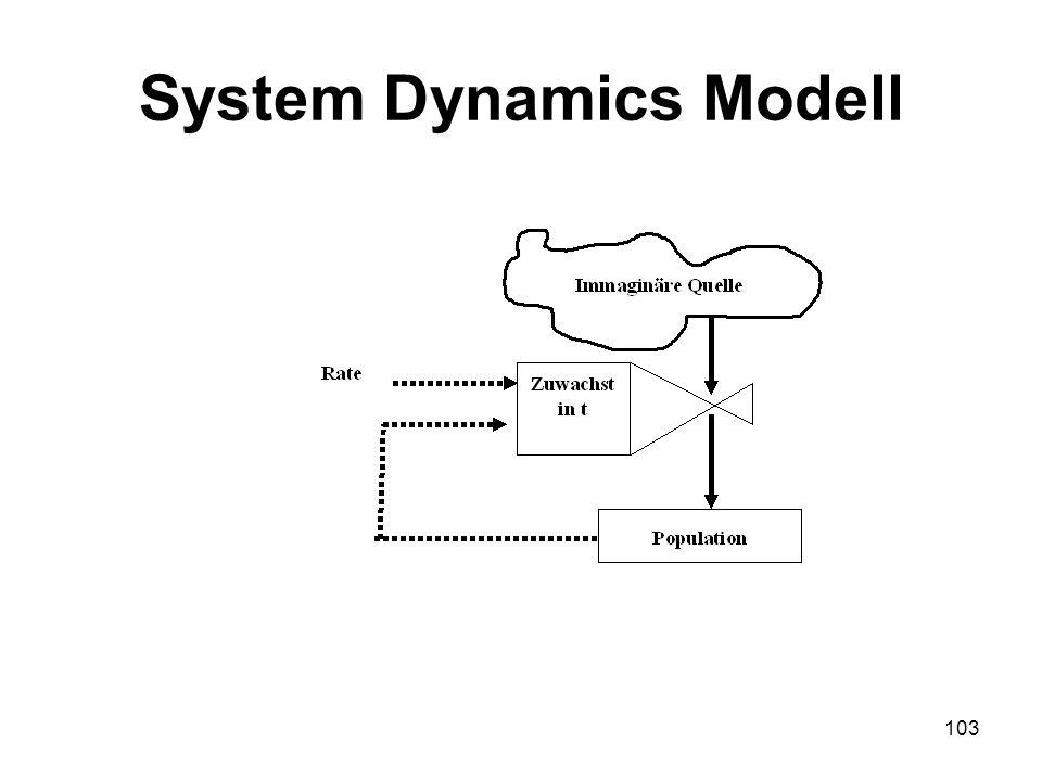 System Dynamics Modell 103