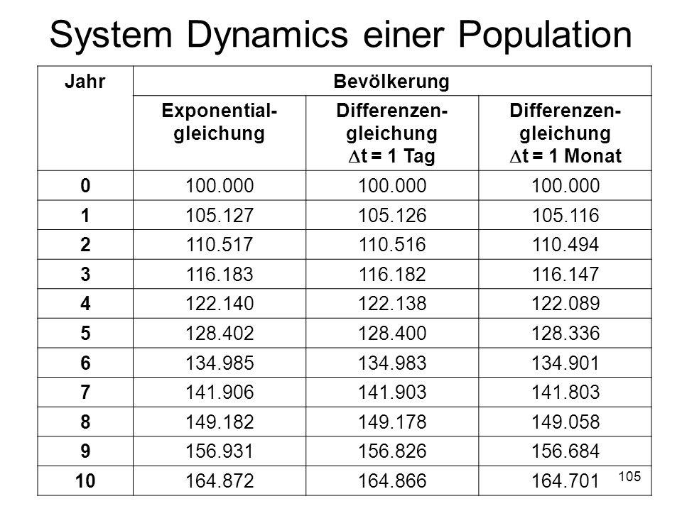 System Dynamics einer Population JahrBevölkerung Exponential- gleichung Differenzen- gleichung t = 1 Tag Differenzen- gleichung t = 1 Monat 0100.000 1