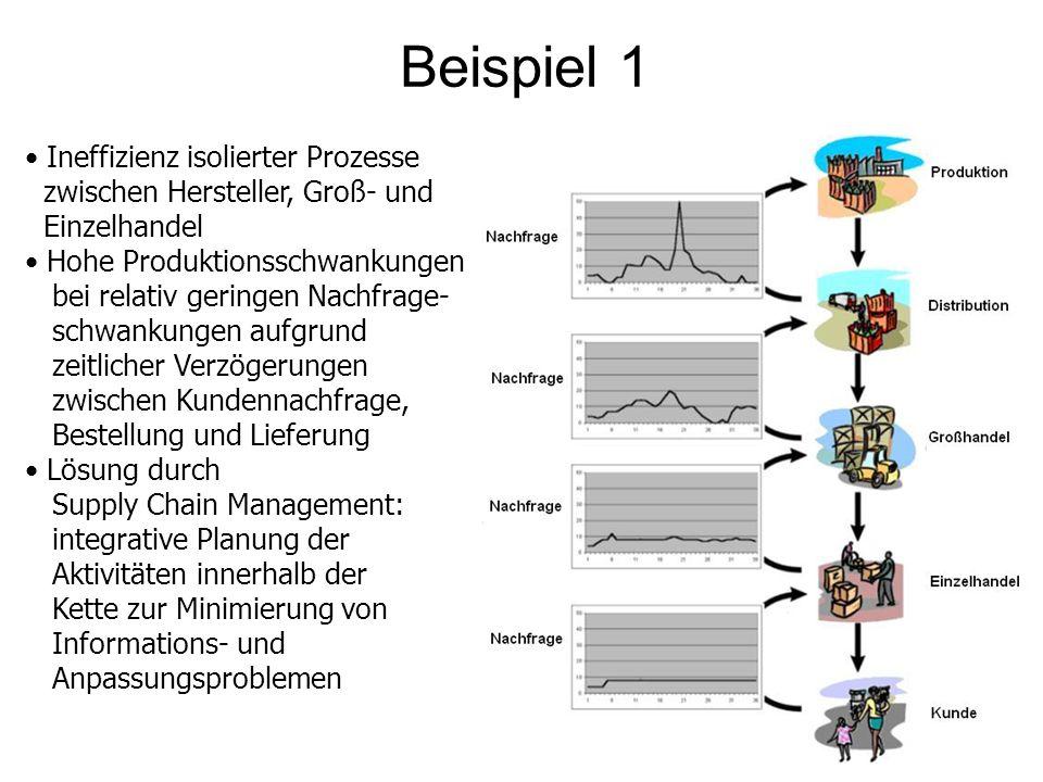 Beispiel 1 Ineffizienz isolierter Prozesse zwischen Hersteller, Groß- und Einzelhandel Hohe Produktionsschwankungen bei relativ geringen Nachfrage- sc