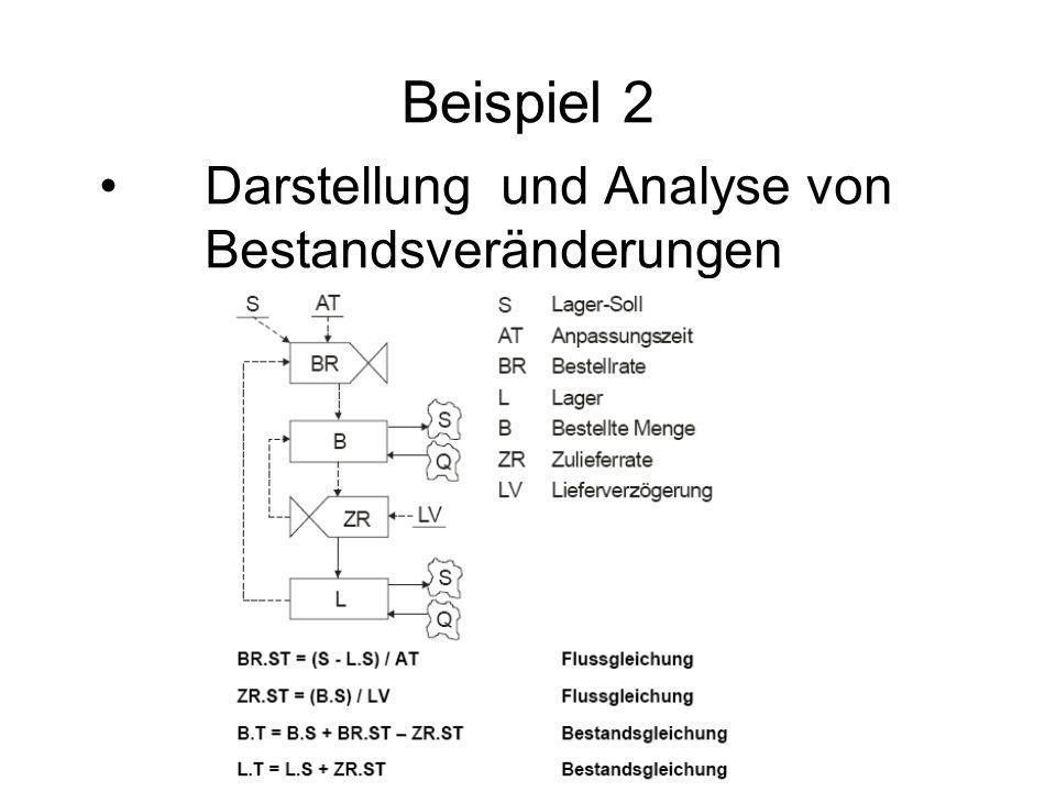 Beispiel 2 Darstellung und Analyse von Bestandsveränderungen
