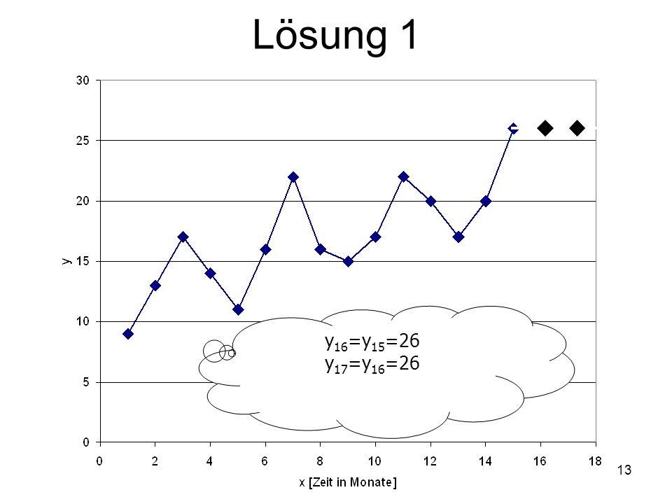 Lösung 1 y 16 =y 15 =26 y 17 =y 16 =26 13