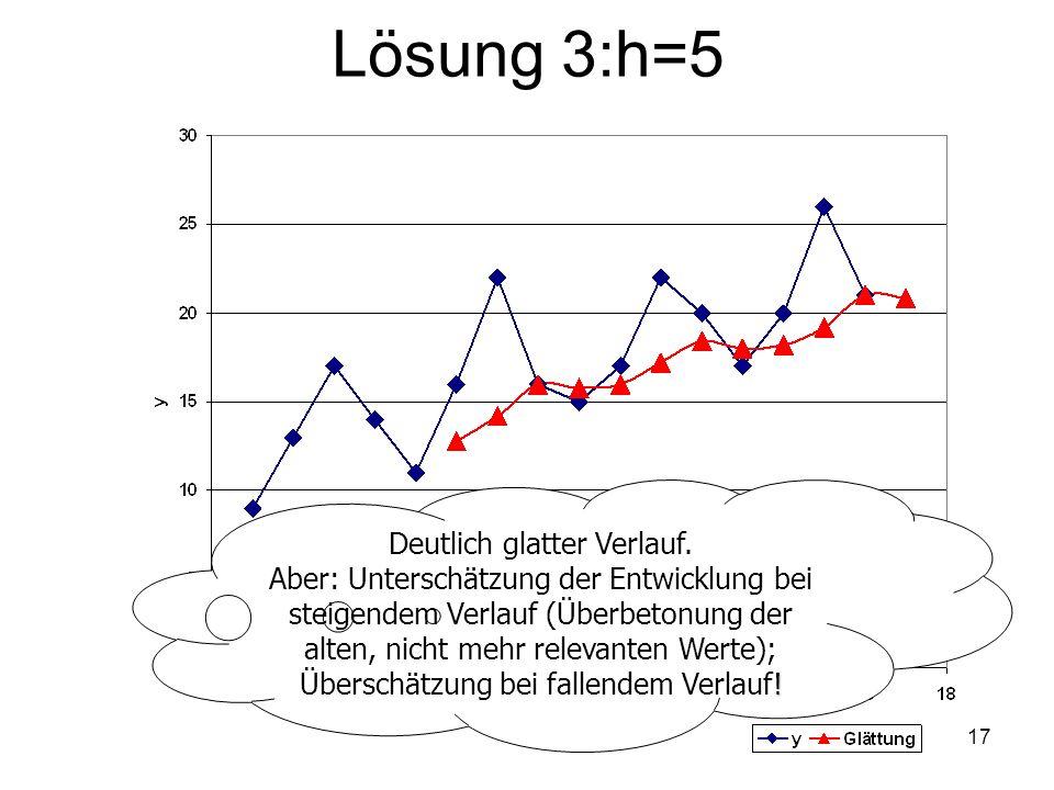Lösung 3:h=5 Deutlich glatter Verlauf. ! Aber: Unterschätzung der Entwicklung bei steigendem Verlauf (Überbetonung der alten, nicht mehr relevanten We