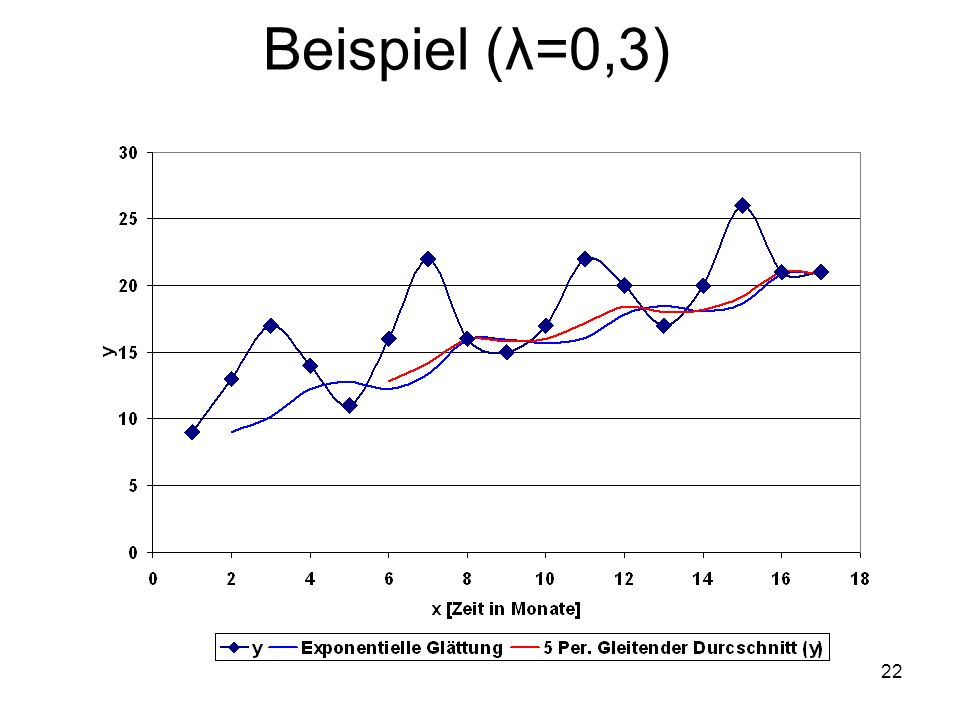 Beispiel (λ=0,3) 22