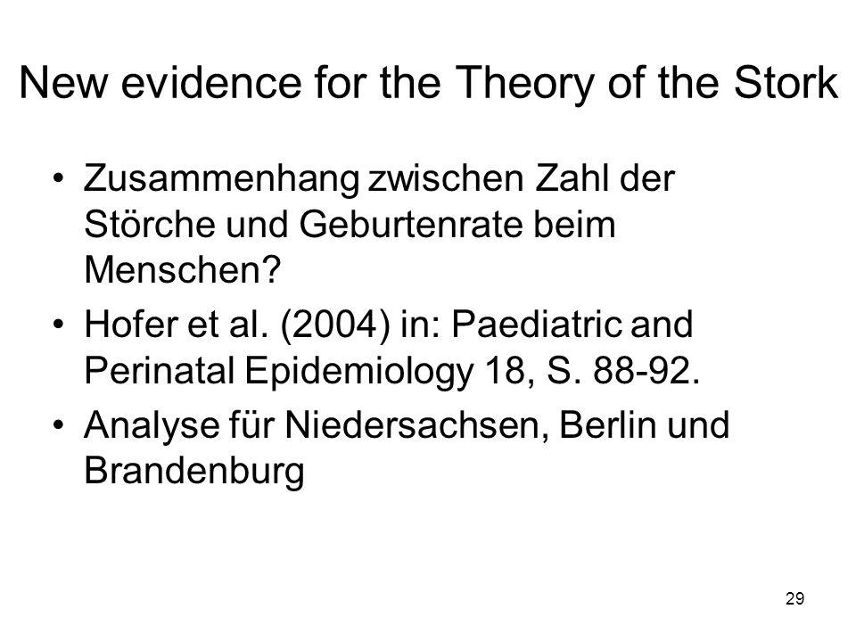New evidence for the Theory of the Stork Zusammenhang zwischen Zahl der Störche und Geburtenrate beim Menschen? Hofer et al. (2004) in: Paediatric and