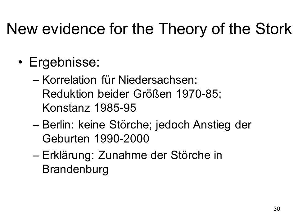 New evidence for the Theory of the Stork Ergebnisse: –Korrelation für Niedersachsen: Reduktion beider Größen 1970-85; Konstanz 1985-95 –Berlin: keine