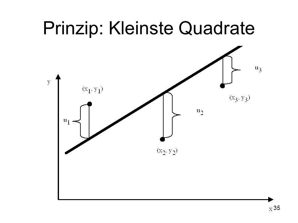 Prinzip: Kleinste Quadrate 35