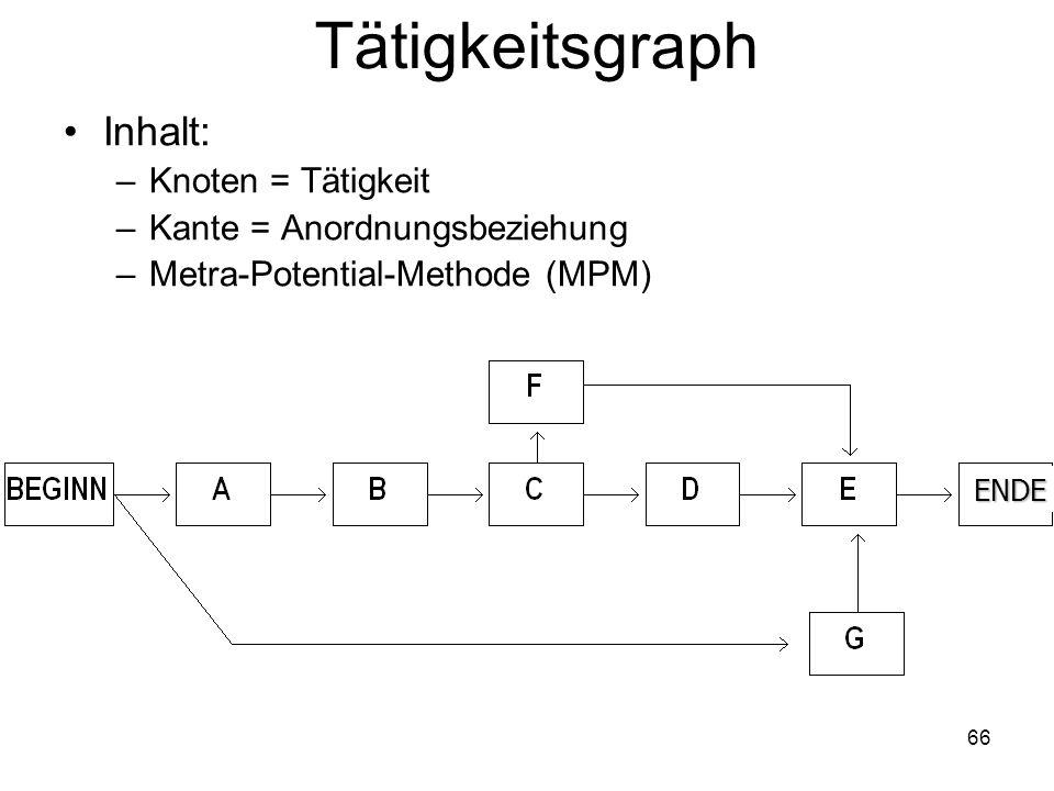 Tätigkeitsgraph Inhalt: –Knoten = Tätigkeit –Kante = Anordnungsbeziehung –Metra-Potential-Methode (MPM) ENDE 66