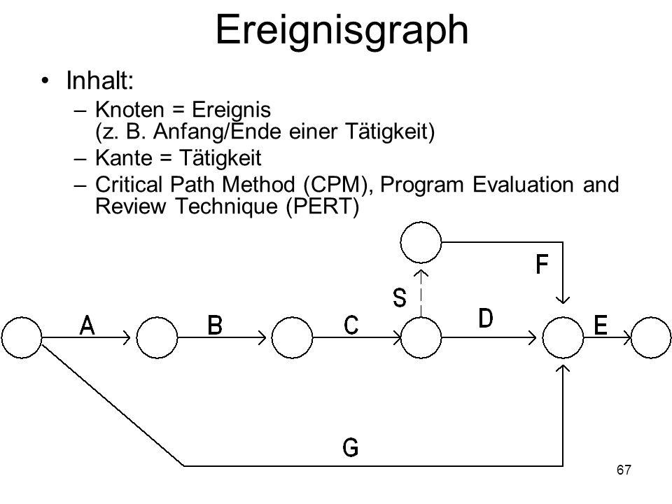 Ereignisgraph Inhalt: –Knoten = Ereignis (z. B. Anfang/Ende einer Tätigkeit) –Kante = Tätigkeit –Critical Path Method (CPM), Program Evaluation and Re