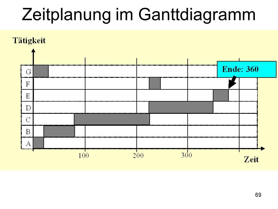 Zeitplanung im Ganttdiagramm 69