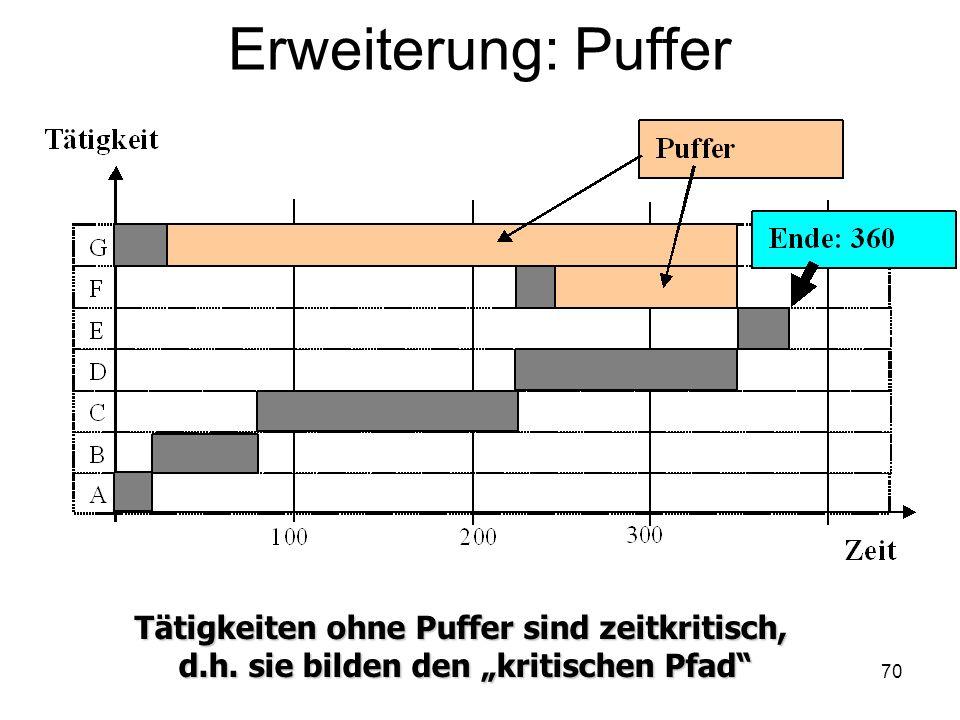 Erweiterung: Puffer Tätigkeiten ohne Puffer sind zeitkritisch, d.h. sie bilden den kritischen Pfad 70