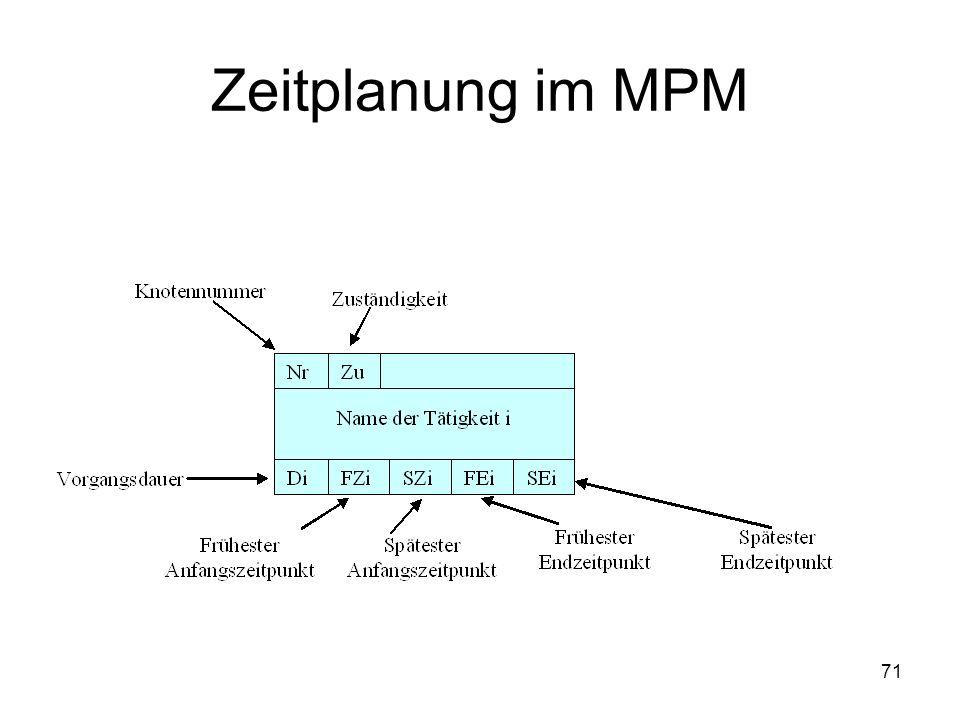 Zeitplanung im MPM 71