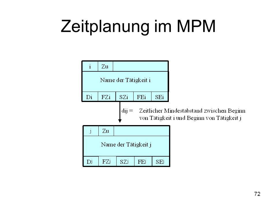 Zeitplanung im MPM 72