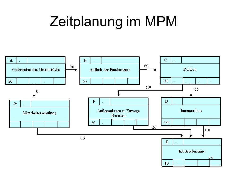 Zeitplanung im MPM 73