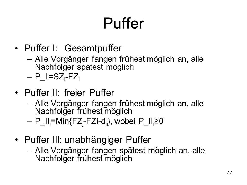 Puffer Puffer I: Gesamtpuffer –Alle Vorgänger fangen frühest möglich an, alle Nachfolger spätest möglich –P_I i =SZ i -FZ i Puffer II: freier Puffer –